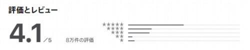 Appstoreにおける2020年6月時点の評価
