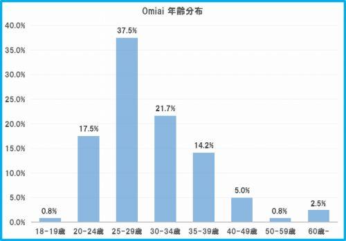 Omiai利用者の年齢分布