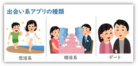 出会い系アプリには恋人や婚活、そしてデートなど3種の形態があります