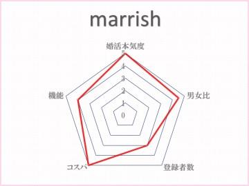 マリッシュグラフ