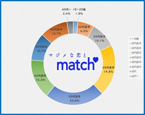 MatchJapanの利用者年齢
