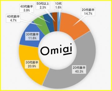Omiaiの年齢分布