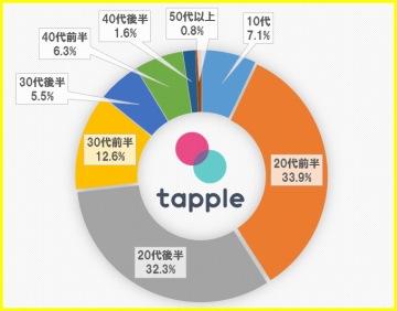 タップル誕生の年齢分布